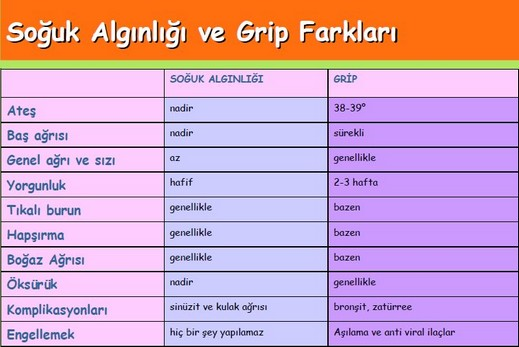 soguk-alginligi-grip-farklari